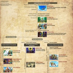 Dissecting the Zelda Timeline