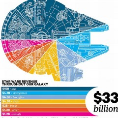 Breakdown of Star Wars Revenue